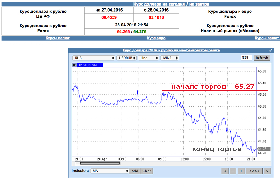 самый выгодный курс доллара на сегодня продажа стен